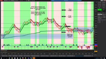 AFT8 Day trading futures stops and targets with chart trader position and order visualization